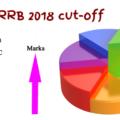 IBPS RRB Cut-off 2018