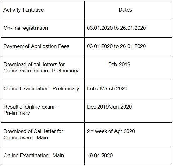 SBI Clerk exam 2020 important dates. Easy way to crack sbi clerk exam